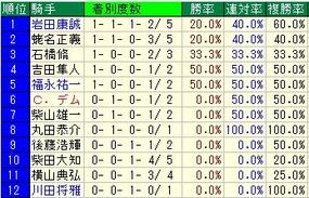 東京新聞杯騎手成績