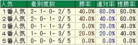 函館2歳S人気