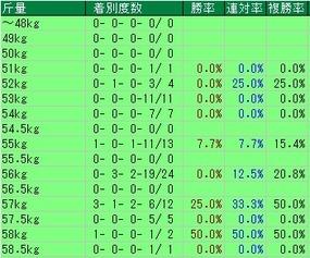 中京記念斤量