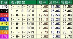 青葉賞枠番
