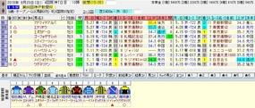 神戸新聞杯出走馬名表