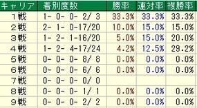 朝日杯FSキャリア
