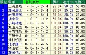 函館2歳S騎手成績