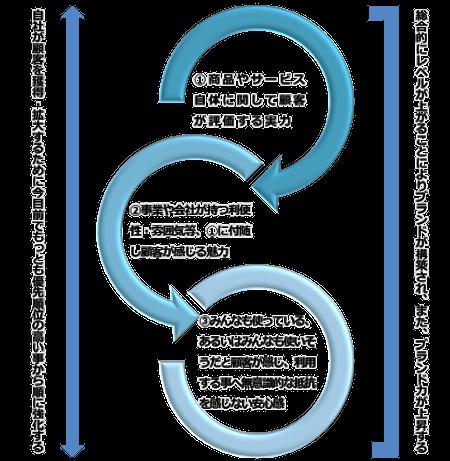 中小企業・個人事業の三段階ブランディング戦略参考図