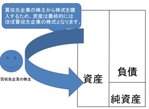 LBOの仕組み3