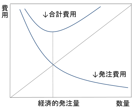 EOQグラフ