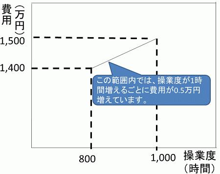 高低点グラフ