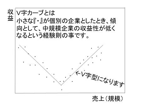 V字カーブ【図】
