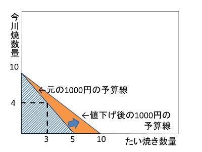 予讃線価格比の変更