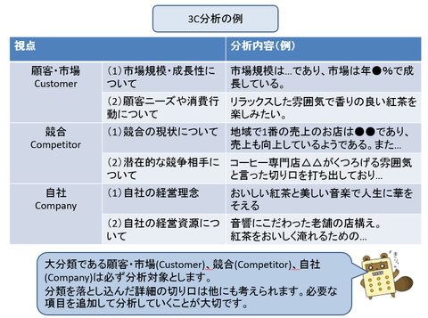 3C分析の例