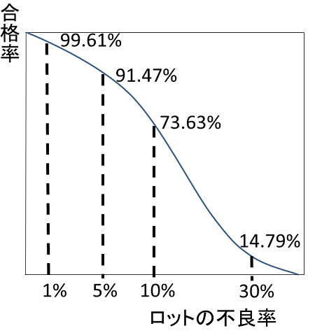 OC曲線例