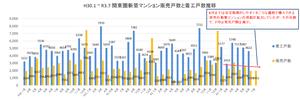 H30.1~R3.7関東圏新築マンション販売戸数と着工戸数