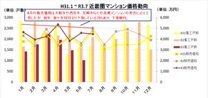 H31.1~R3.7近畿圏マンション価格動向