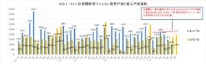 H30.1~R3.7近畿圏新築マンション販売戸数と着工戸数