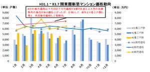 H31.1~R3.7関東圏新築マンション価格動向