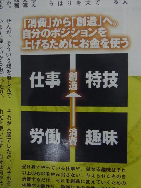 消費→創造
