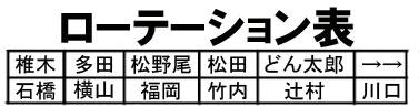 ローテーション表