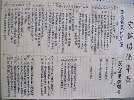 志免鉱業所年表