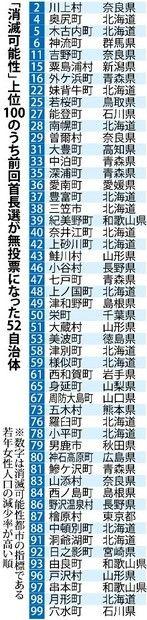 毎日新聞の耳寄りな記事「消滅可能性都市:上位100市町村、無投票の首長5割 現職17人、一度も選挙経ず」