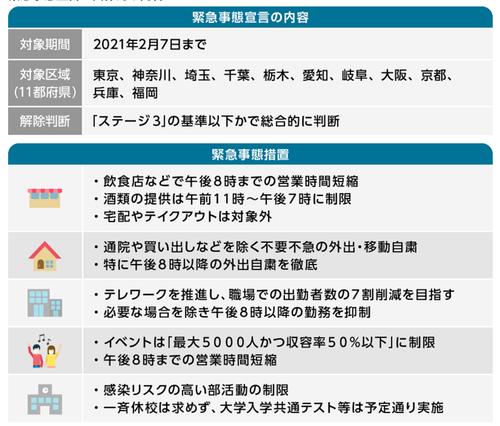 福岡県の緊急事態宣言状況は!?