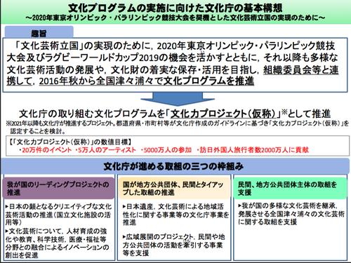 文化庁の東京オリンピック・パラリンピック2020へ向けた文化プログラム構想!