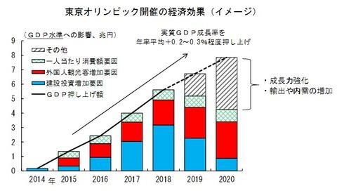 オリンピック経済効果