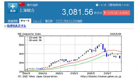 上海総合【000001