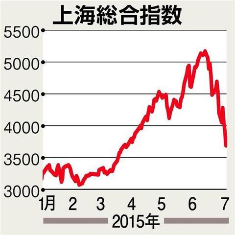 上海株 チャート