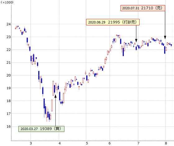 200807 chart