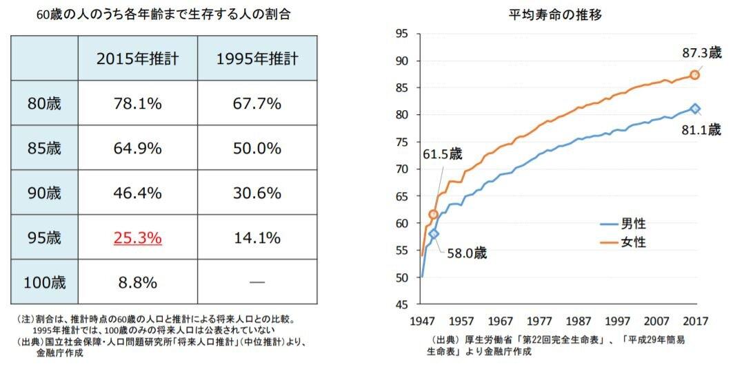 生存割合と平均寿命