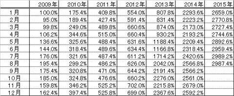 201508パフォーマンス表