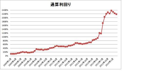 201403パフォーマンスグラフ
