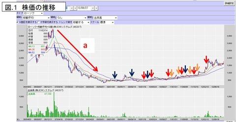 EM株価の推移