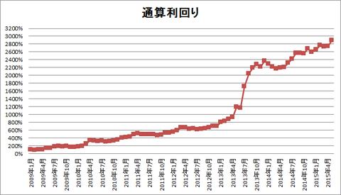 201505パフォーマンスグラフ