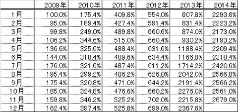201411パフォーマンス表