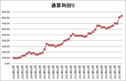 1302 パフォーマンスグラフ