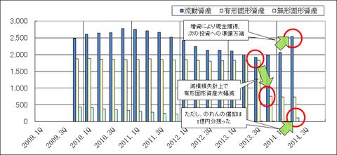 アルメディオの四半期資産推移