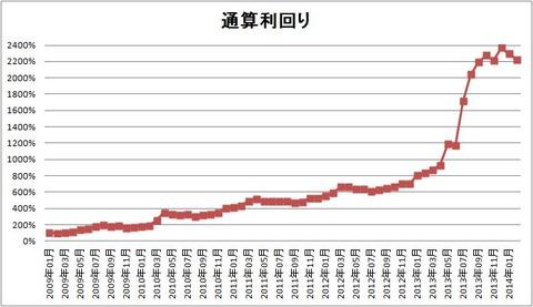 1402 パフォーマンスグラフ