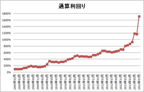 1307 パフォーマンスグラフ