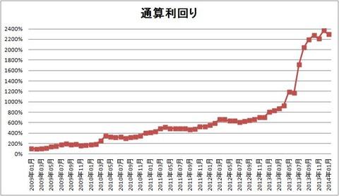 1401 パフォーマンスグラフ