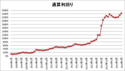 201407パフォーマンスグラフ