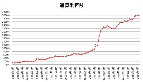 201508パフォーマンスグラフ