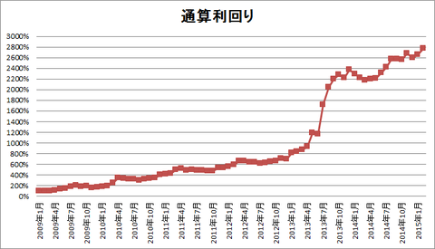 201502パフォーマンスグラフ