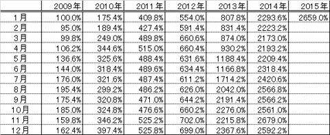 201501パフォーマンス表