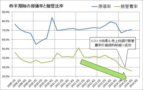 アルメディオの販管費率(3Q)
