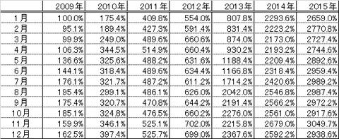 201512パフォーマンス表