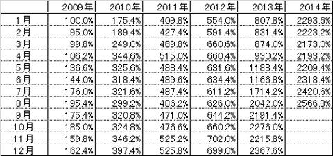 201408パフォーマンス表