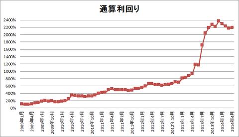 201404パフォーマンスグラフ