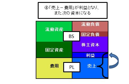 BSとPLその4
