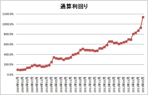 1305 パフォーマンスグラフ